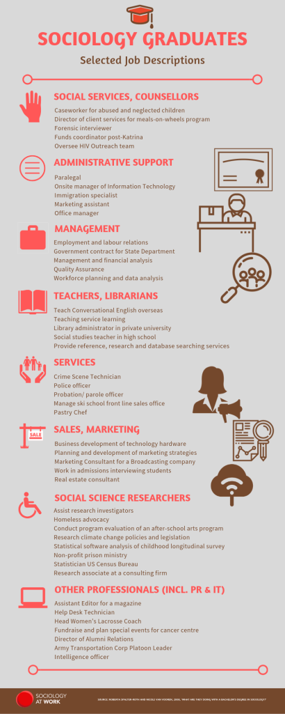 Infographic - sociology graduates - selected job descriptions. Features icons including a hand, graduate certificate, a person at a desk, a briefcase, people under a magnifying glass, a woman with a megaphone, a report with graphs, and a wifi symbol.