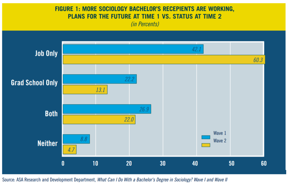 Figure showing that at wave 1 (2005) 42% of sociology majors said they would be only working and not doing study; while by wave 2 (2007) 60% were working